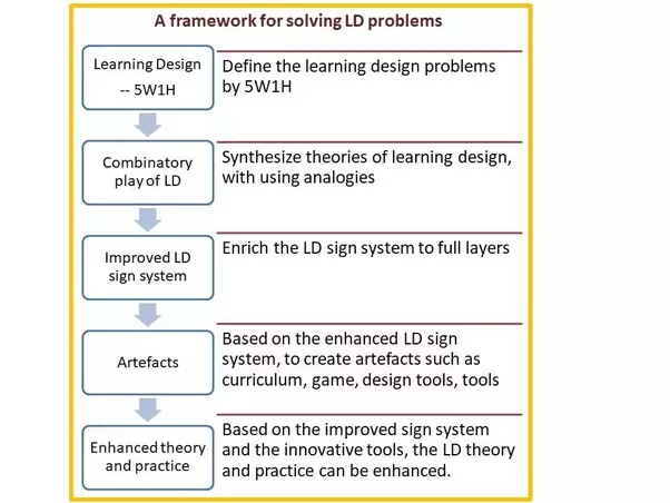 What Are Some Frameworks For Solving Instructional Design Learning