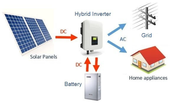 Does the hybrid solar inverter work without batteries? - Quora