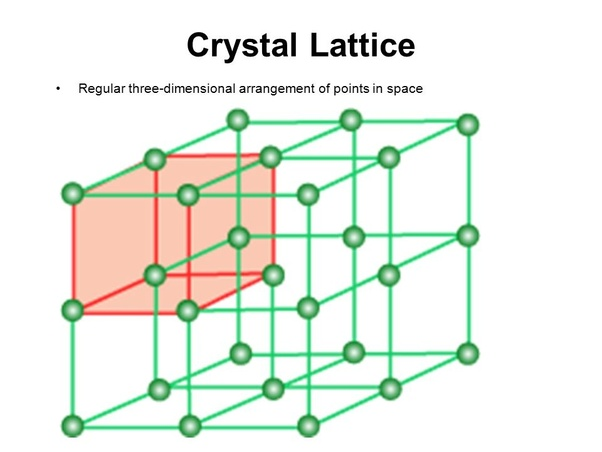 What is crystal lattice in metals? What is an explanation