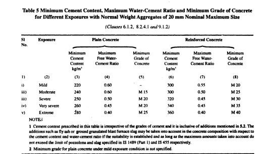 Mortar Mix Ratio : How to calculate the water cement ratio for concrete quora