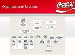 What Is Coca Cola S Corporate Structure Quora