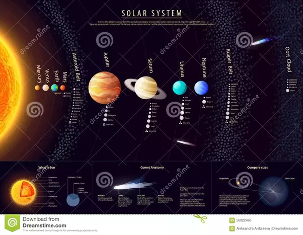 What is the composition and structure of the Solar System