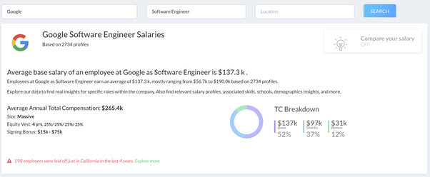 What is the salary for graduates starting at Google in 2016