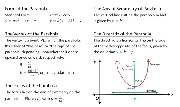 How To Determine The Vertex Focus And Directrix Of A Parabola Quora