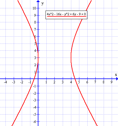 How To Illustrate The Graph Of An Equation Math4x2 16x Y26y 9