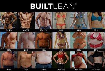Body fat index test
