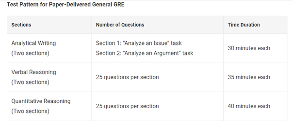 What is the GRE exam pattern? - Quora