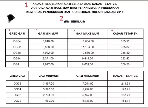 What is the average salary for teachers in malaysia? - Quora