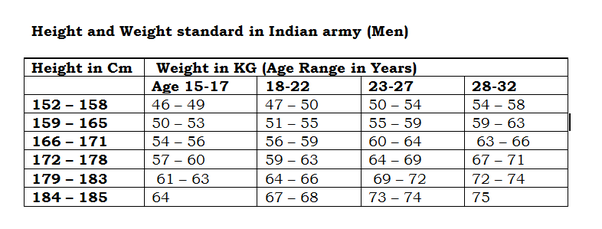 weight chart according to age in kgs: Do we get selected in nda if our weight is 10 the average weight