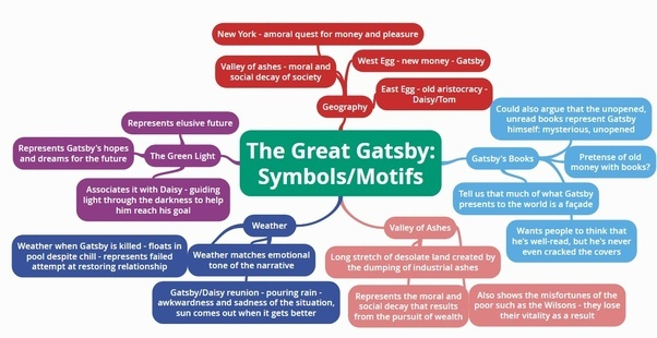 critical essay great gatsby god Struggling with themes such as religion in f scott fitzgerald's the great gatsby  write essay  infographics  god in the great gatsby, his statement that.