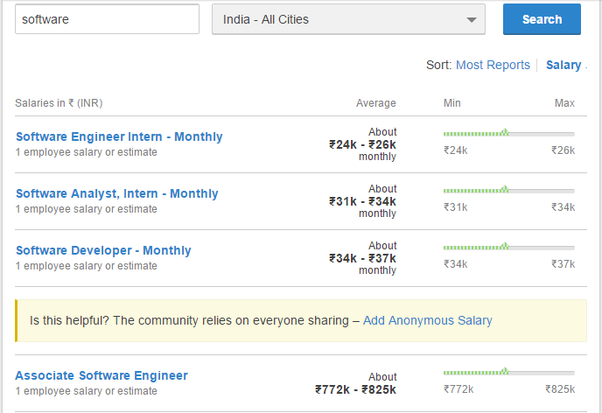 How much do software engineers at goldman sachs make quora here is a quick snapshot of salaries in india from glassdoor planetlyrics Image collections