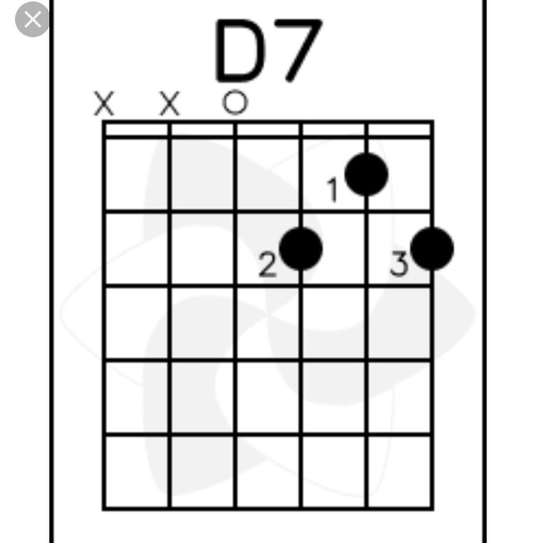 What is D7 guitar chord? - Quora