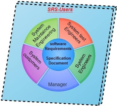 What Is Software Requirement Specification Srs  Quora