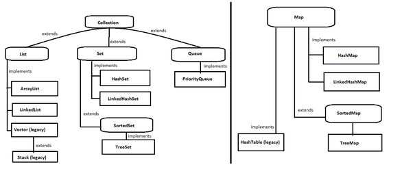 What Is The Basic Interface Of Java Collections Framework Quora