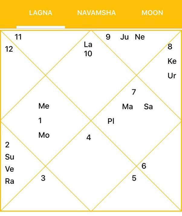 Vimshottari dasha kp astrology horoscope