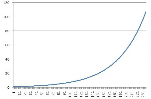 How does a graph of 2year growth look like and why y axis is 2 per year here shown with a start value of 1 why because it increases exponentially and a little more is added every time at first it does not seem as ccuart Image collections