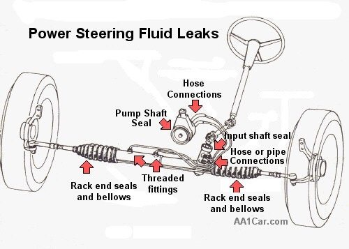 What Part Of The Power Steering Do I Need To Replace Quora