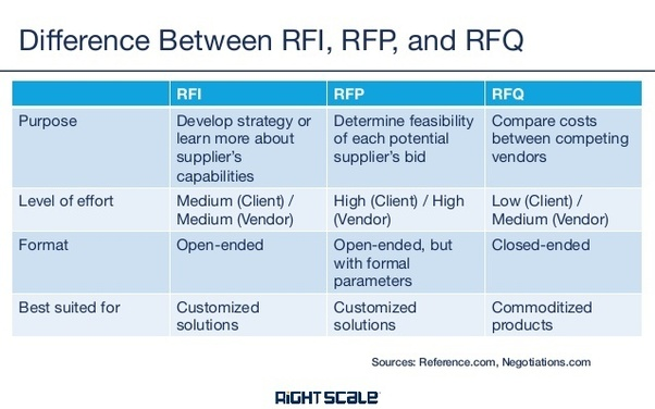 What's the difference between an RFP and an RFI? - Quora