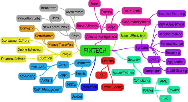 What Is Fintech Quora
