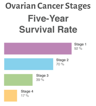 What Are The Stages Of Ovarian Cancer Quora