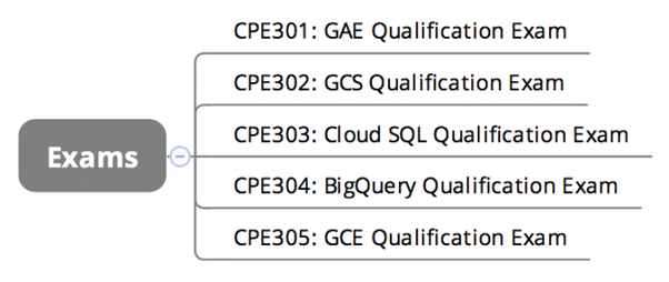 How to prepare for googles data engineer certification exam quora the solutions developers learning path requires you to pass all five examinations to become a google cloud platform qualified developer fandeluxe Choice Image