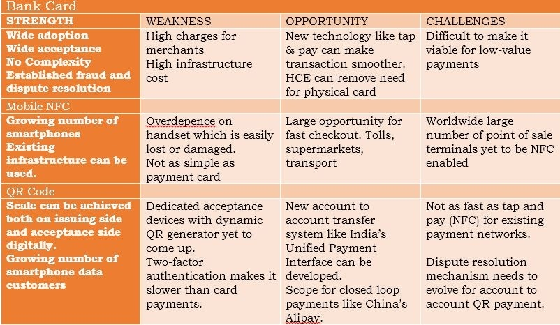 Which one is better in a payment system, a bank card, mobile