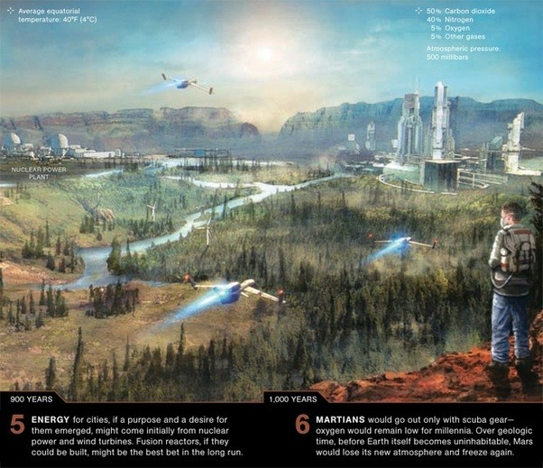 Terraforming Of Mars: How Much Time Would It Take To Terraform Mars?