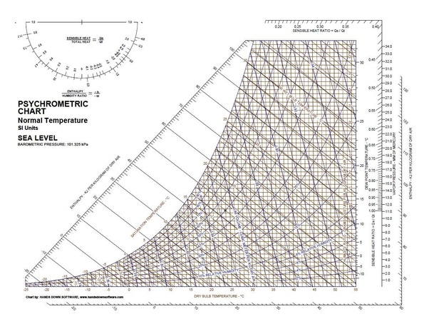 Why does the dbt in a psychrometric chart start from 10 degrees and courtesy from ashrae handbook ccuart Choice Image