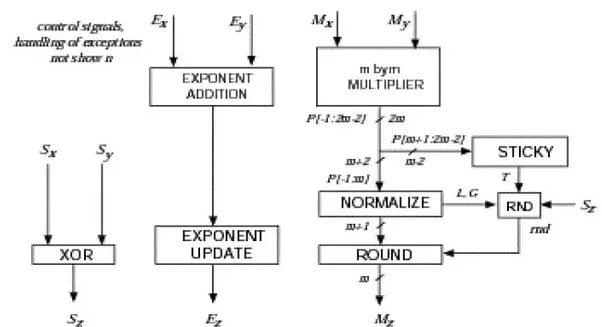 what is the normaliser circuit of a floating point multiplier quora rh quora com