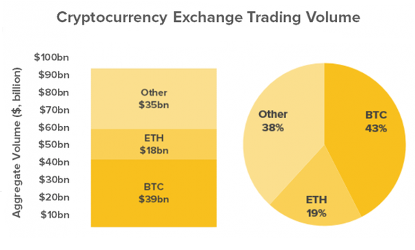 cryptocurrency exchange volume data