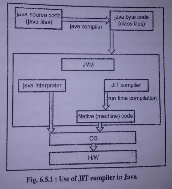 How do jit compilers work quora below is snapshot which shows that jit used in java virtual machine ccuart Gallery