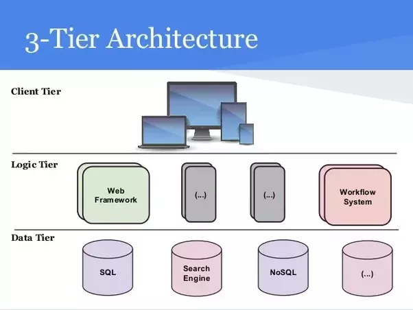 What is the role of a web service in a three tier architecture quora the client also called the presentation layer typically is a web browser but it does not need to be it could be a client application written in atomic ccuart