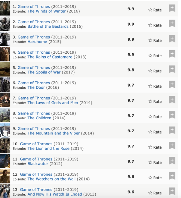 What is the IMDb rating of Game of Thrones? - Quora