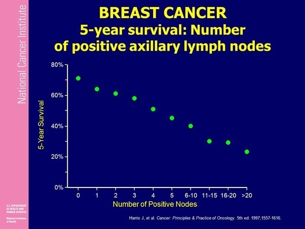 What does it mean if breast cancer is found in the axillary lymph ...