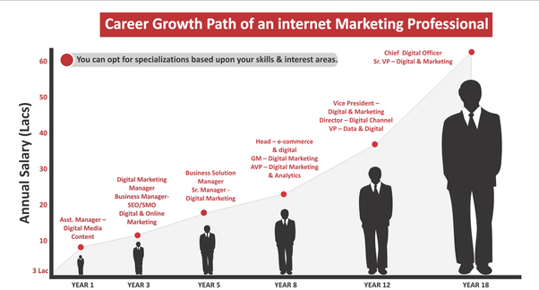 What is the current entry level salary in digital marketing fields