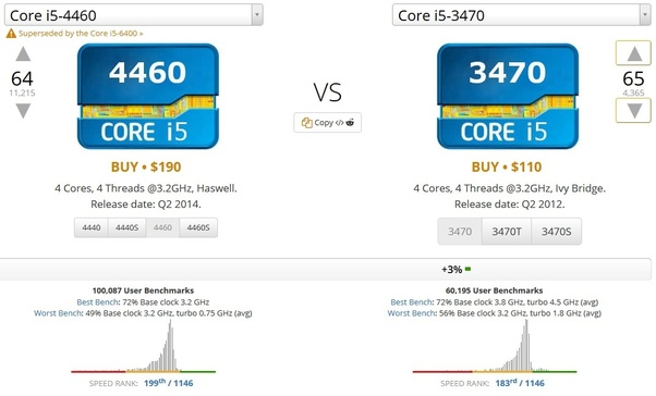 What graphics card would go best with an i5-4460? - Quora