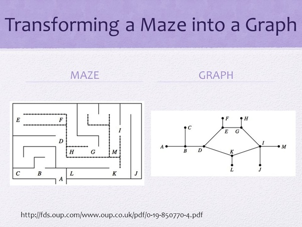 What is the programming logic for navigating a maze with the