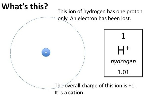 What Happens To A Hydrogen Atom If The Electron Is