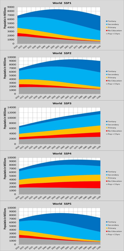 Our Population Is NOT Headed For Accelerating Collapse In