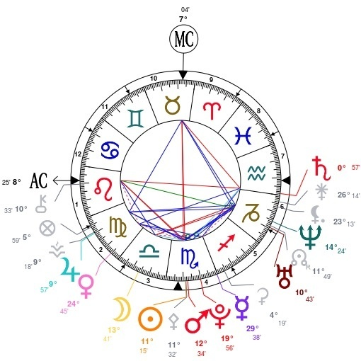 Personal Astrology Predictions What Does My Birth Chart Say About