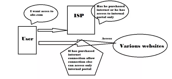 do free internet tricks  vpn and udp  really work