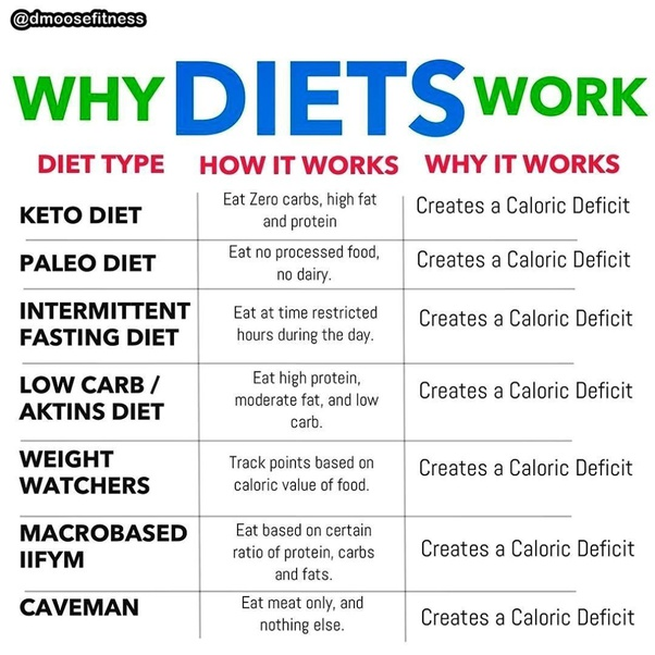 Why Do People Prefer Keto Diets So Much When In Fact The People Who Lost Weight Through Keto Diet Advise Against Adopting It What Are The Prime Reasons Behind That In Your