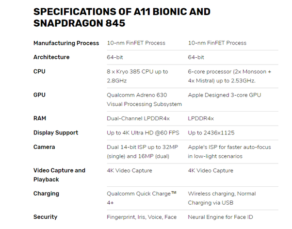 Is the Snapdragon 845 processor better than the A12 Bionic