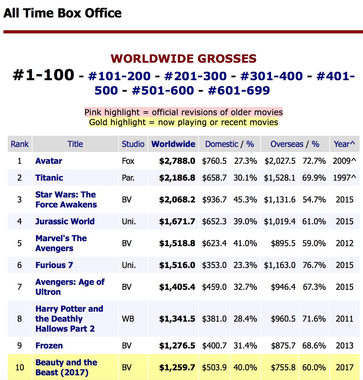 list of top grossing hollywood movies 2016