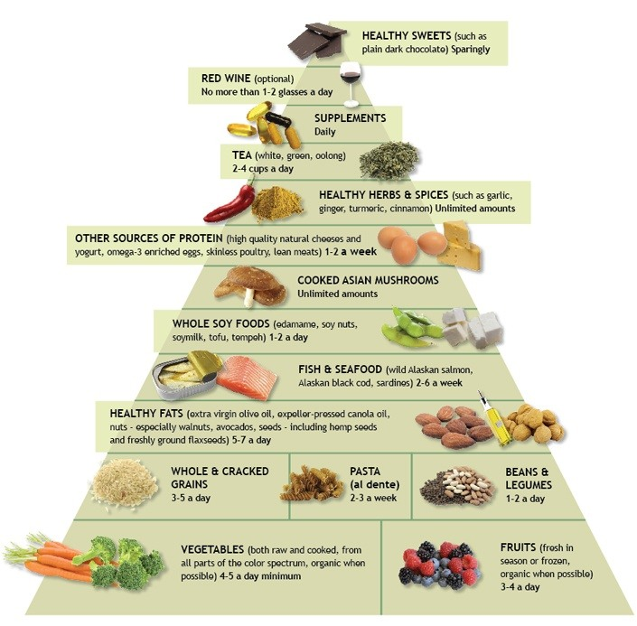 What foods, drinks, spices, and herbs are anti-inflammatory? - Quora