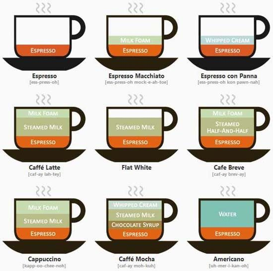 What Are The Main Differences Between A Latte, A