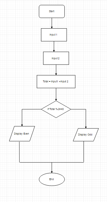 How To Make A Flowchart That Determines If The Sum Of 2 Numbers Is Odd Or Even