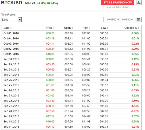 Litecoin Price Chart Euro Ltc Eur