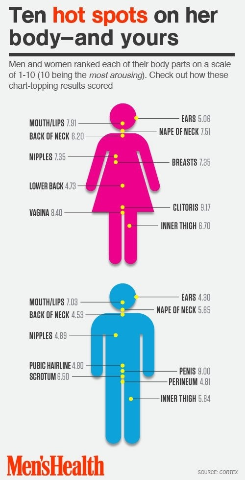 What are the most sensitive parts of a womans body? - Quora