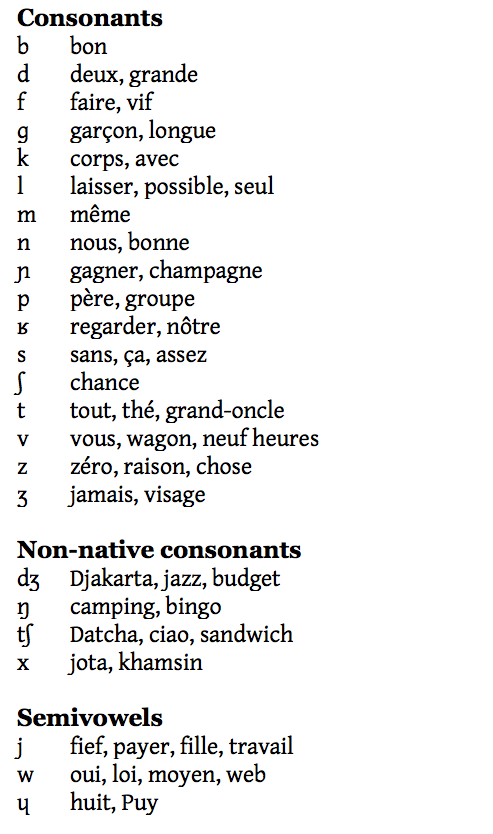 In Typography Is There A Free Font Set That Includes The French Ipa